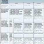 Хроническая обструктивная болезнь легких или ХОБЛ: дают инвалидность или нет
