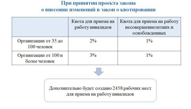 Налоговые льготы работодателям при приеме на работу инвалидов 1, 2 и 3 групп