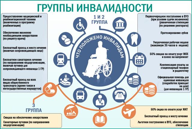 Дают или нет инвалидность после удаления почки: условия, критерии и документы