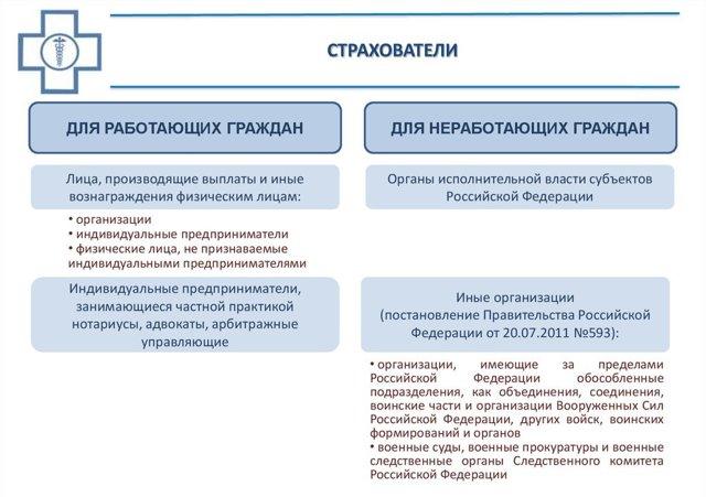Субъекты обязательного медицинского страхования (ОМС): права и обязанности