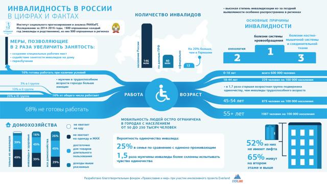 Льготы опекунам недееспособных инвалидов 1 и 2 группы: перечень и порядок получения