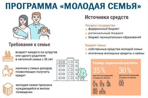 Субсидия молодая семья в 2021 году: условия, правила получения