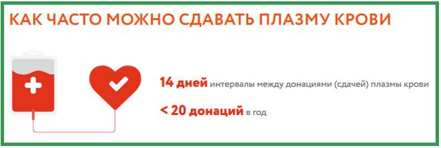 Почетный донор России в 2021 году: размер пособия, как получить и какие документы понадобятся
