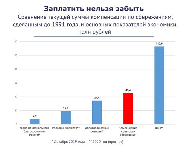 Компенсация советских вкладов в 2021 году: кому положены и как получить выплаты